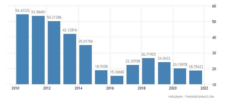 equatorial guinea adjusted savings energy depletion percent of gni wb data