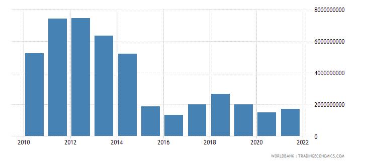 equatorial guinea adjusted savings energy depletion us dollar wb data