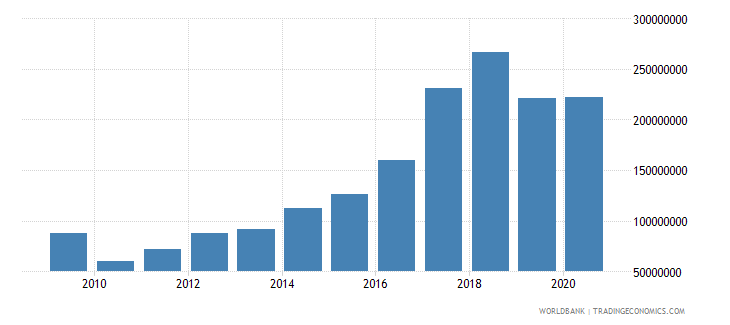 equatorial guinea adjusted savings net forest depletion us dollar wb data