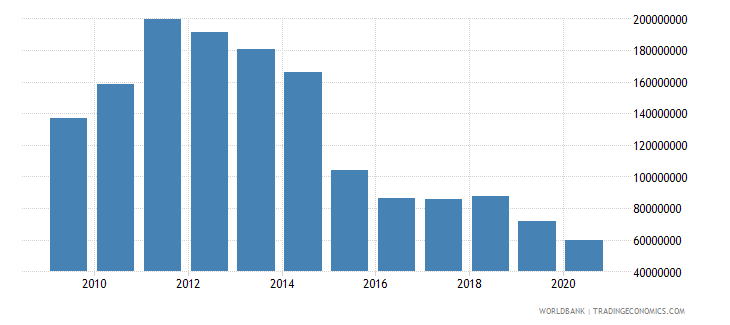 equatorial guinea adjusted savings particulate emission damage us dollar wb data