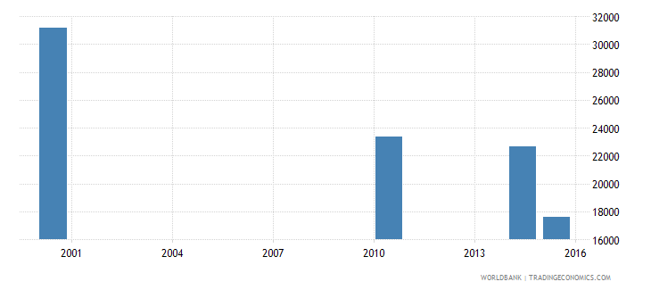 equatorial guinea adult illiterate population 15 years female number wb data