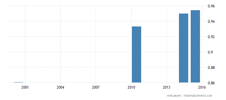 equatorial guinea adult literacy rate population 15 years gender parity index gpi wb data