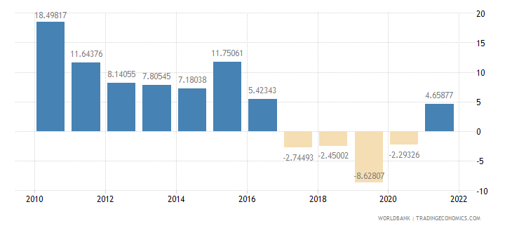 equatorial guinea agriculture value added annual percent growth wb data