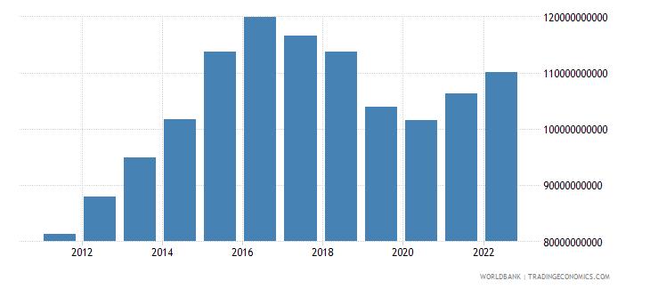 equatorial guinea agriculture value added constant lcu wb data