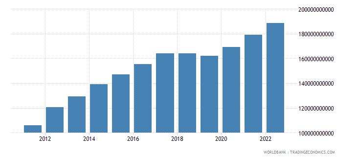 equatorial guinea agriculture value added current lcu wb data