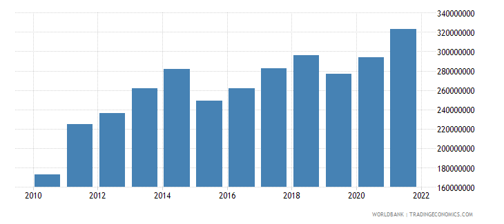equatorial guinea agriculture value added us dollar wb data