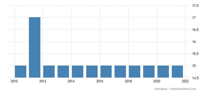 equatorial guinea aquaculture production metric tons wb data