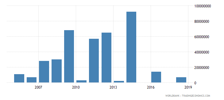equatorial guinea arms imports constant 1990 us dollar wb data