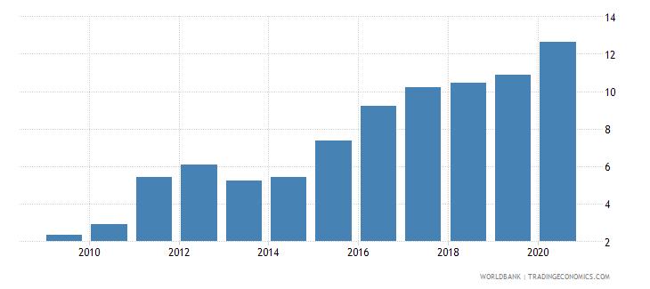 equatorial guinea atms per 100000 adults gfd wb data