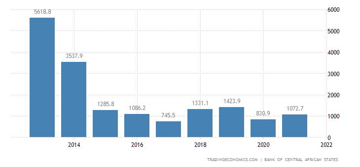 Equatorial Guinea Balance of Trade