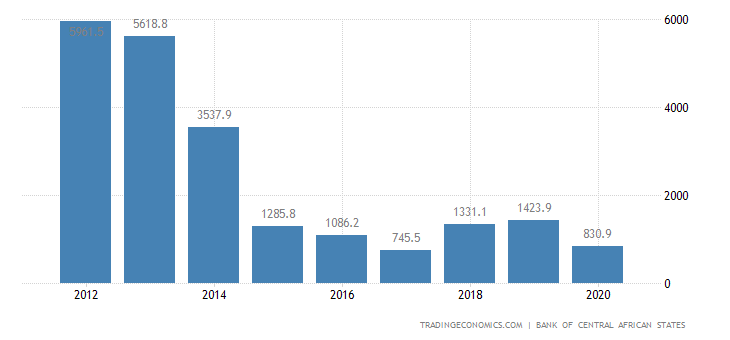 Equatorial Guinea Balance of Trade