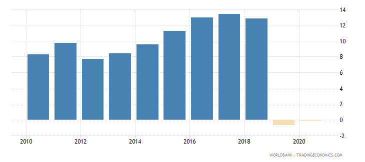 equatorial guinea bank capital to assets ratio percent wb data