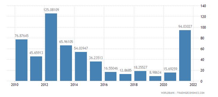equatorial guinea bank liquid reserves to bank assets ratio percent wb data