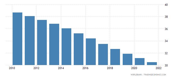 equatorial guinea birth rate crude per 1 000 people wb data