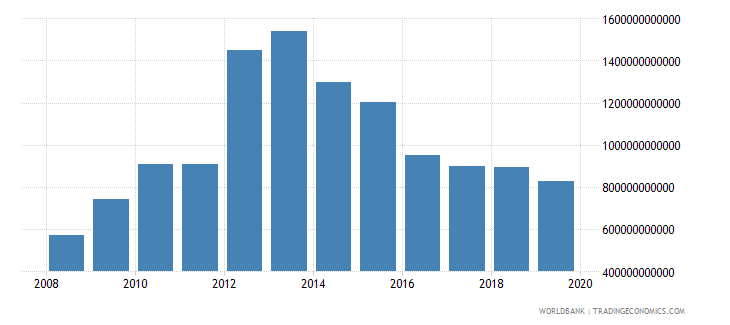 equatorial guinea broad money current lcu wb data