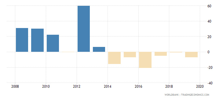 equatorial guinea broad money growth annual percent wb data