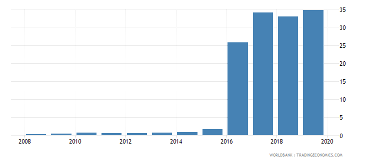equatorial guinea broad money to total reserves ratio wb data