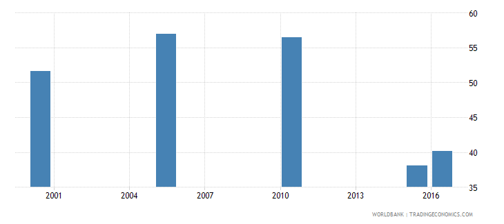 equatorial guinea cause of death by communicable diseases and maternal prenatal and nutrition conditions ages 35 59 female percent relevant age wb data