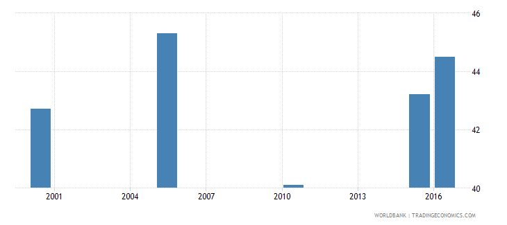 equatorial guinea cause of death by communicable diseases and maternal prenatal and nutrition conditions ages 35 59 male percent relevant age wb data