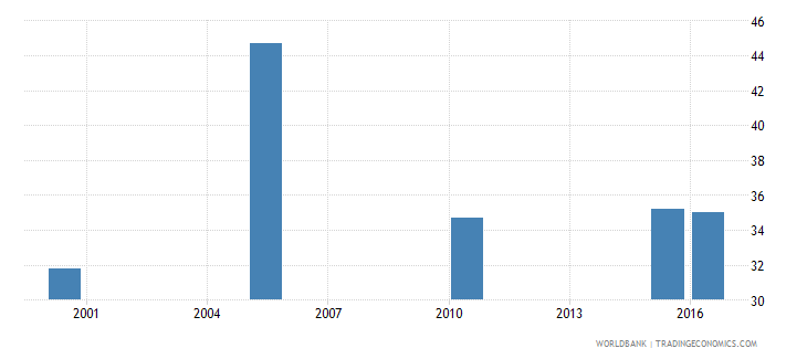 equatorial guinea cause of death by injury ages 15 34 male percent relevant age wb data