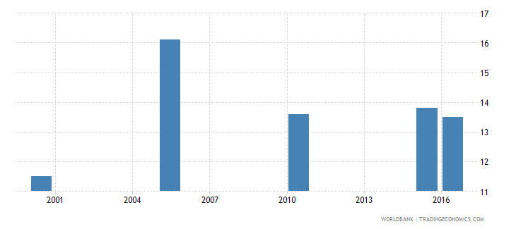 equatorial guinea cause of death by injury ages 35 59 male percent relevant age wb data