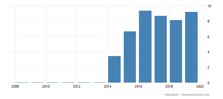 equatorial guinea central bank assets to gdp percent wb data
