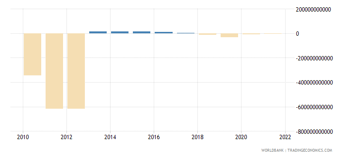 equatorial guinea changes in inventories current lcu wb data
