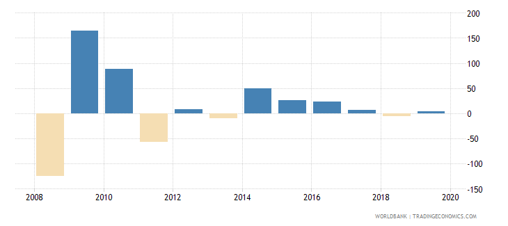 equatorial guinea claims on central government annual growth as percent of broad money wb data
