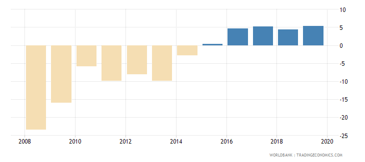 equatorial guinea claims on central government etc percent gdp wb data