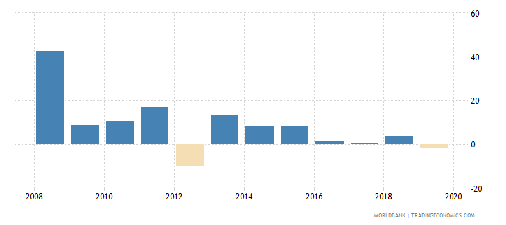 equatorial guinea claims on private sector annual growth as percent of broad money wb data