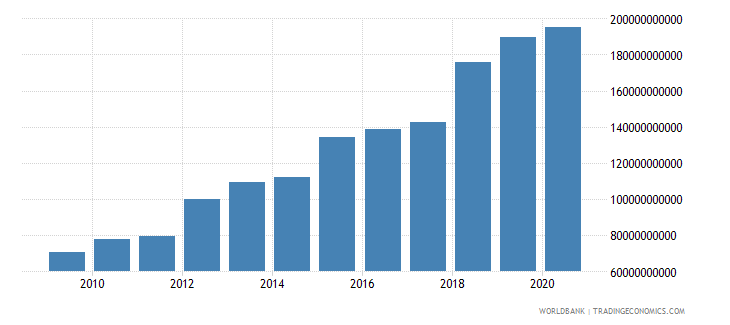 equatorial guinea compensation of employees current lcu wb data