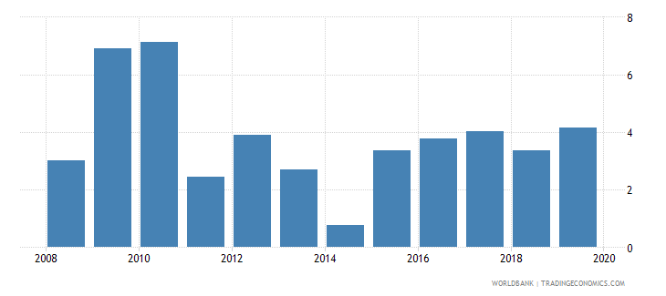 equatorial guinea consolidated foreign claims of bis reporting banks to gdp percent wb data