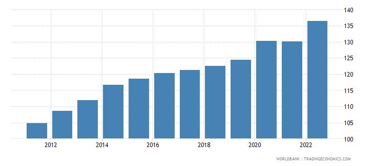equatorial guinea consumer price index 2005  100 wb data