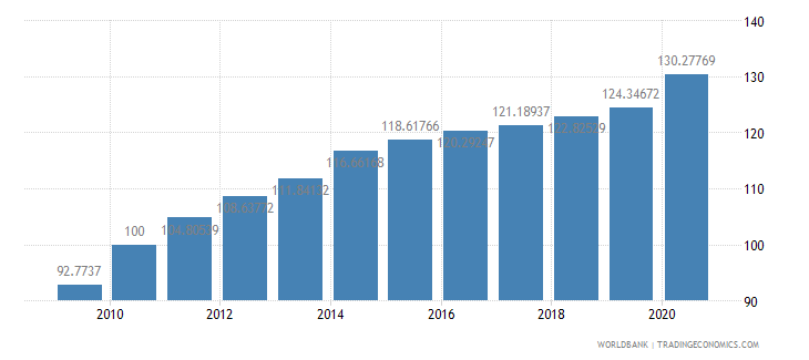 equatorial guinea consumer price index 2005  100 wb data