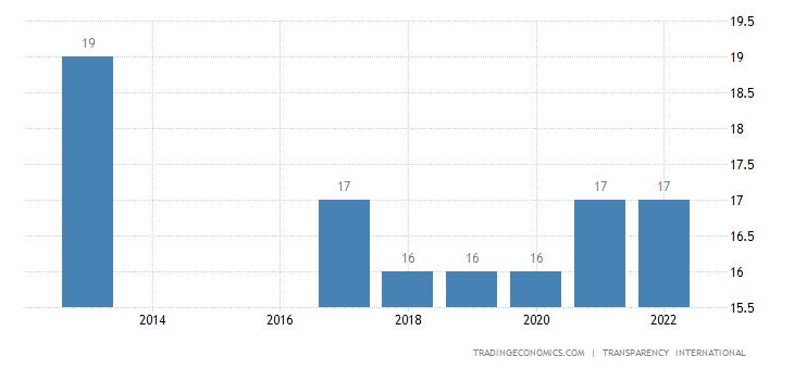 Equatorial Guinea Corruption Index