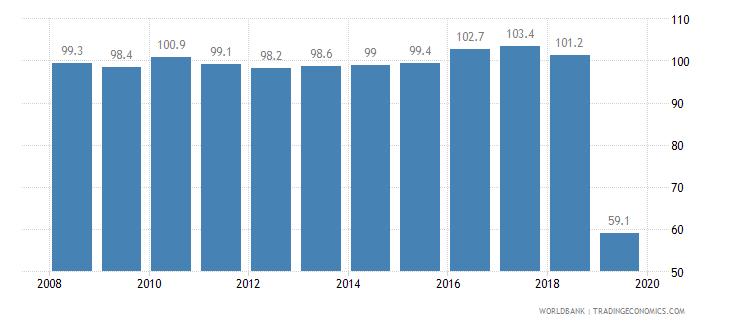 equatorial guinea cost of business start up procedures percent of gni per capita wb data