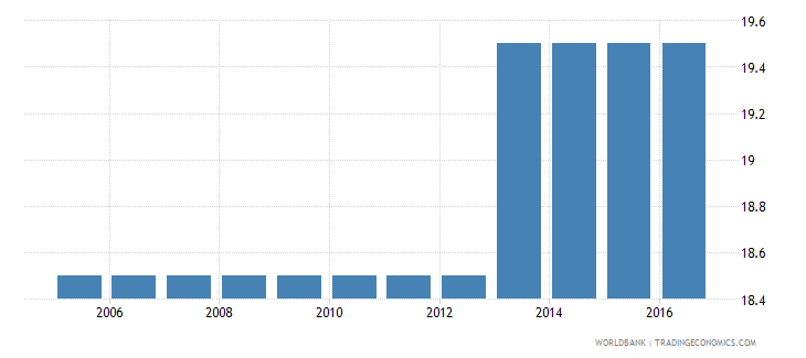 equatorial guinea cost to enforce a contract percent of claim wb data