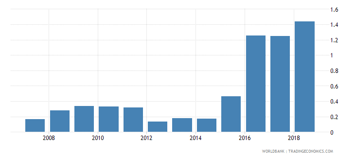 equatorial guinea credit to government and state owned enterprises to gdp percent wb data