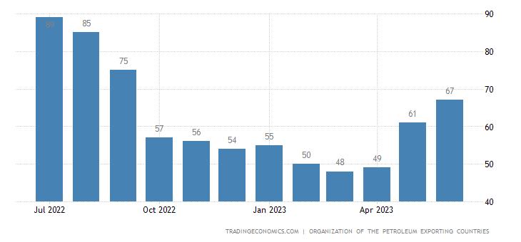 Equatorial Guinea Crude Oil Production