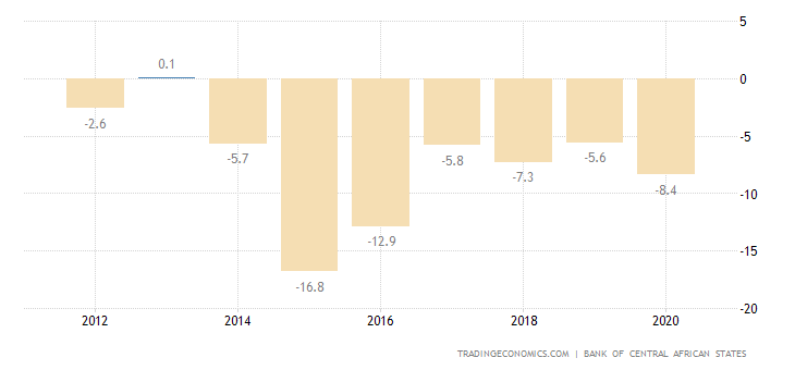 Equatorial Guinea Current Account to GDP