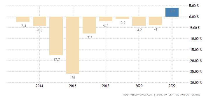 Equatorial Guinea Current Account to GDP