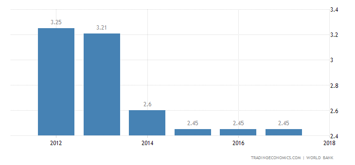 Deposit Interest Rate in Equatorial Guinea