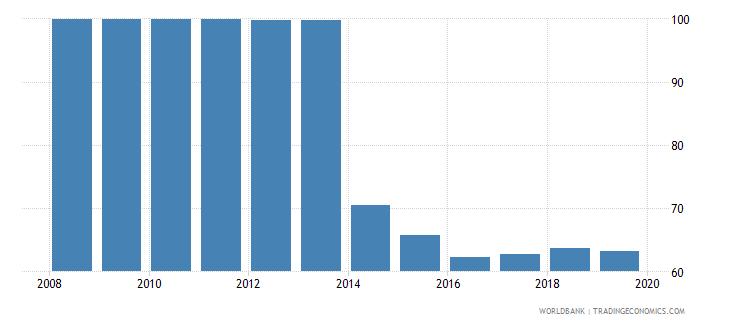 equatorial guinea deposit money bank assets to deposit money bank assets and central bank assets percent wb data