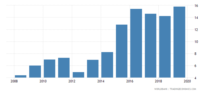 equatorial guinea deposit money banks assets to gdp percent wb data