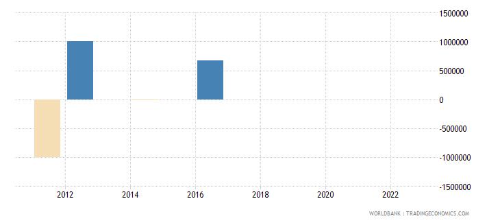 equatorial guinea discrepancy in expenditure estimate of gdp constant lcu wb data