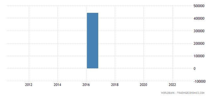 equatorial guinea discrepancy in expenditure estimate of gdp current lcu wb data