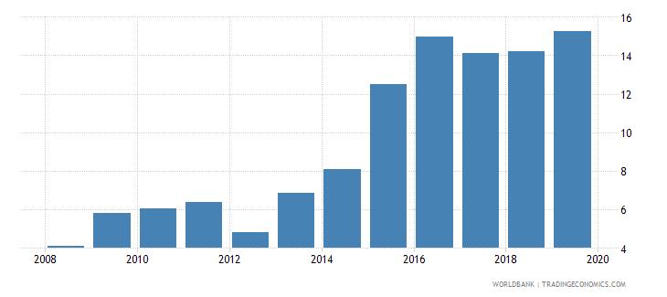 equatorial guinea domestic credit to private sector percent of gdp wb data