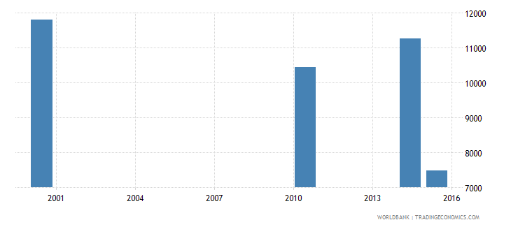 equatorial guinea elderly illiterate population 65 years both sexes number wb data