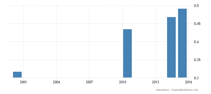equatorial guinea elderly literacy rate population 65 years gender parity index gpi wb data