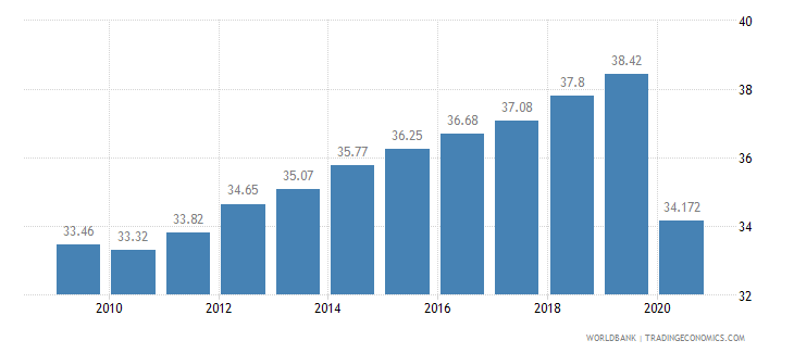 equatorial guinea employees services male percent of male employment wb data